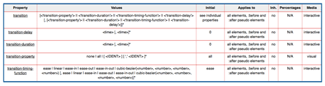 Table of transition properties, values, and html elements they can be applied to