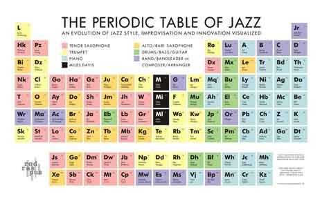 Periodic table of Jazz Music
