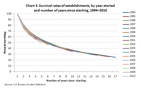 graph of business survival rates