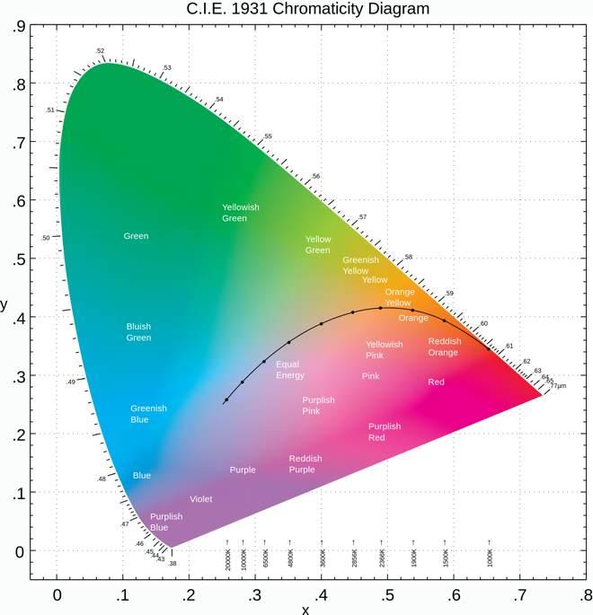 cie-1931-chromaticity.jpg