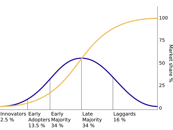 Diffusion of ideas curve